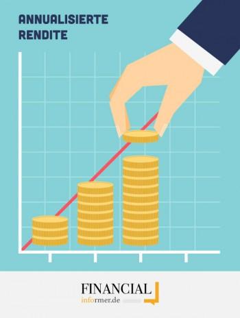 Annualisierte Rendite