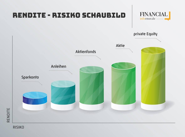 Rendite-Risiko Schaubild